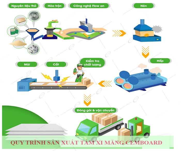 Quy trình sản xuất chất lượng của tấm cemboard làm sàn.