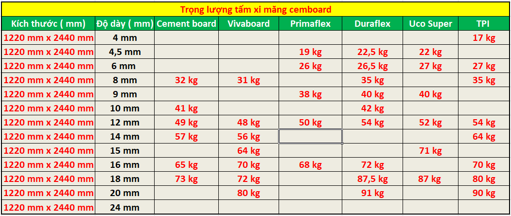 Tấm cemboard nặng bao nhiêu?