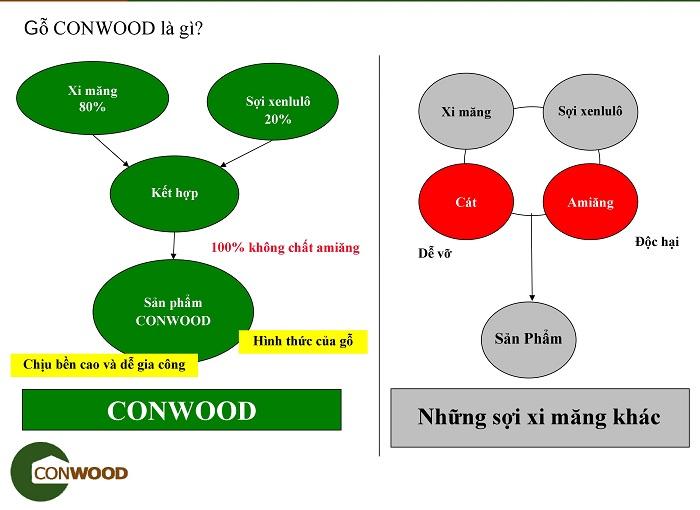 Sự khác biệt của thanh hàng rào conwood và các loại nhân tạo thông thường khác.
