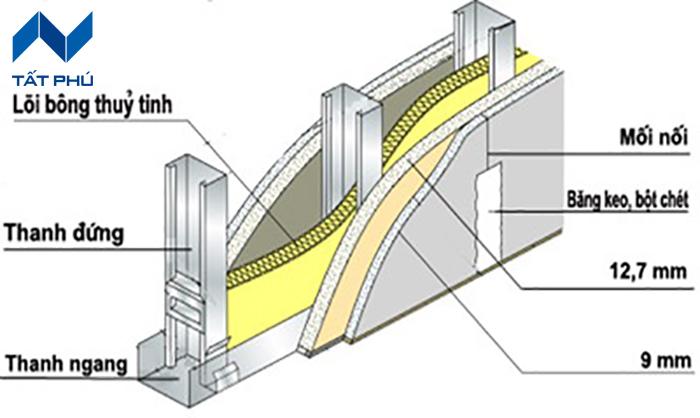 Thi công vách ngăn cháy cách âm cách nhiệt tấm Duraflex