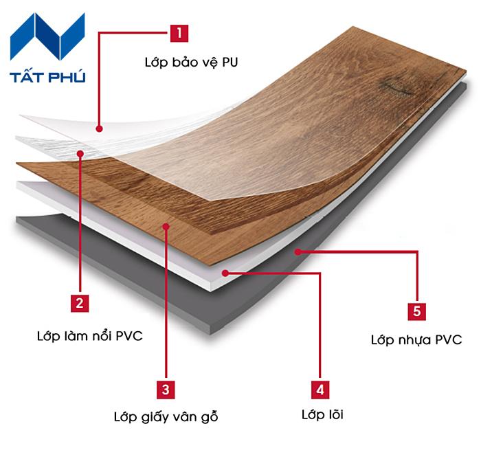 Sàn gỗ nhựa mang làn gió mới thổi hồn vào ngành xây dựng hiện đại