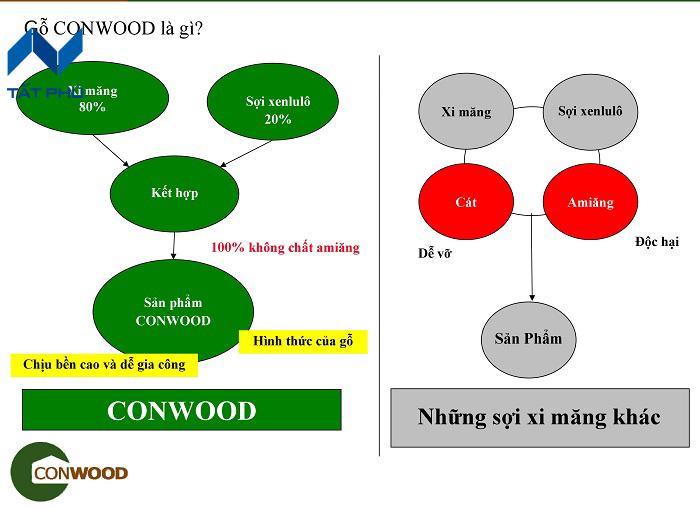 Những ưu điểm nổi bật của tấm conwood.