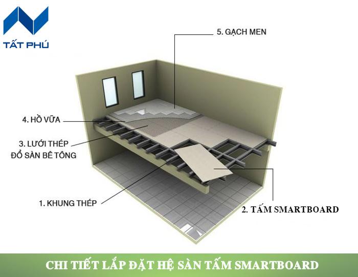 Kĩ thuật thi công tấm cemboard – Smartboard Thái Lan