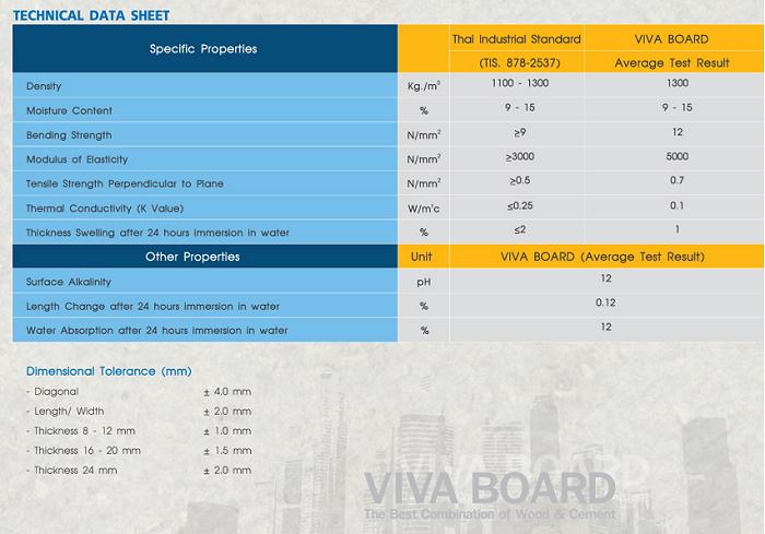 Tấm Vivaboard là gì? Ưu điểm ra sao? Ứng dụng thế nào? Mua tấm Vivaboard ở đâu giá tốt