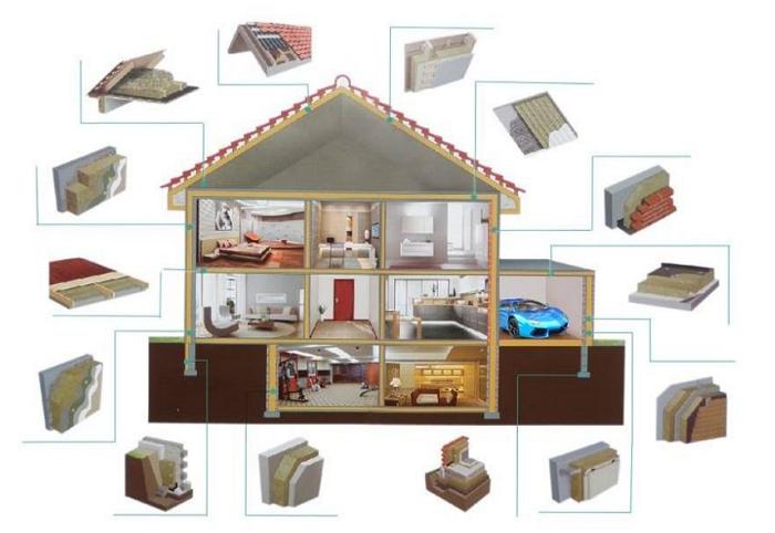 Rockwool Khải Hoàn giải pháp cách nhiệt cho ngôi nhà bạn.