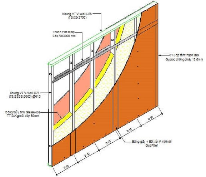 Hiểu đúng về chống cháy cho trần và tường Duraflex