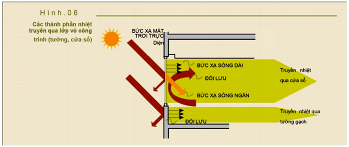 Tìm hiểu tiêu chuẩn xây dựng các sản phẩm Cách âm – Cách nhiệt – Chống cháy