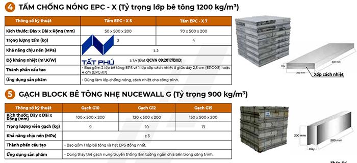Tấm bê tông nhẹ Nucewall do Tất Phú phân phối