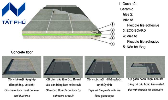 Điểm danh những giải pháp cách nhiệt chống nóng của xốp Eco Contruction trong thực tiễn.
