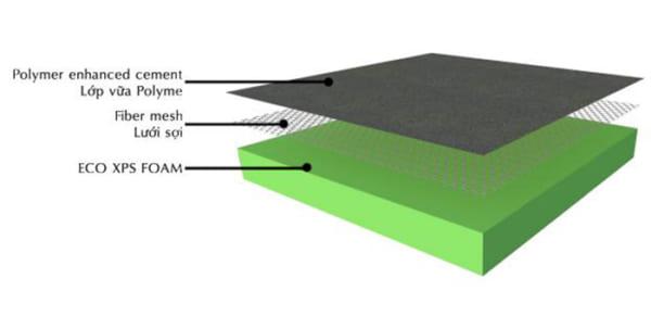 Thành phần cấu tạo của tấm trần thả cốt ECO XPS