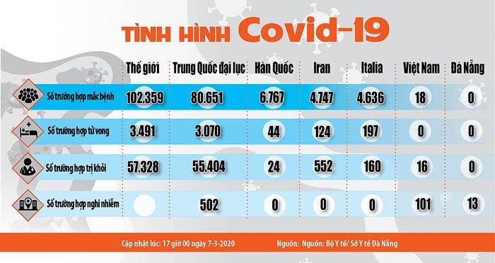 Tìm hiểu tình hình dịch bệnh Covid – 19 hiện nay như thế nào.