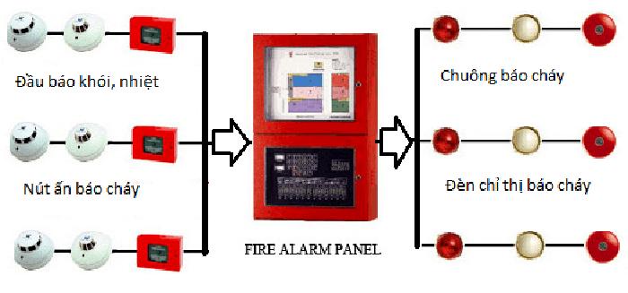 Hệ thống báo cháy tự động.