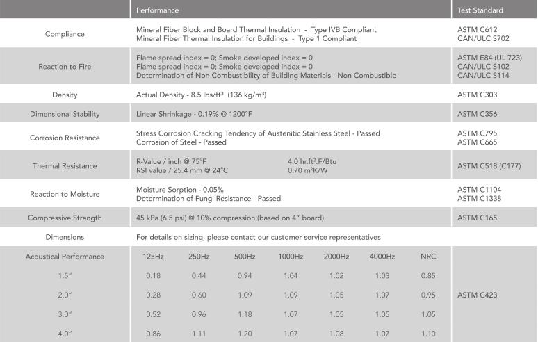 Tìm hiểu về bông khoáng Rockwool Conrock dành cho vách ngoài/panel