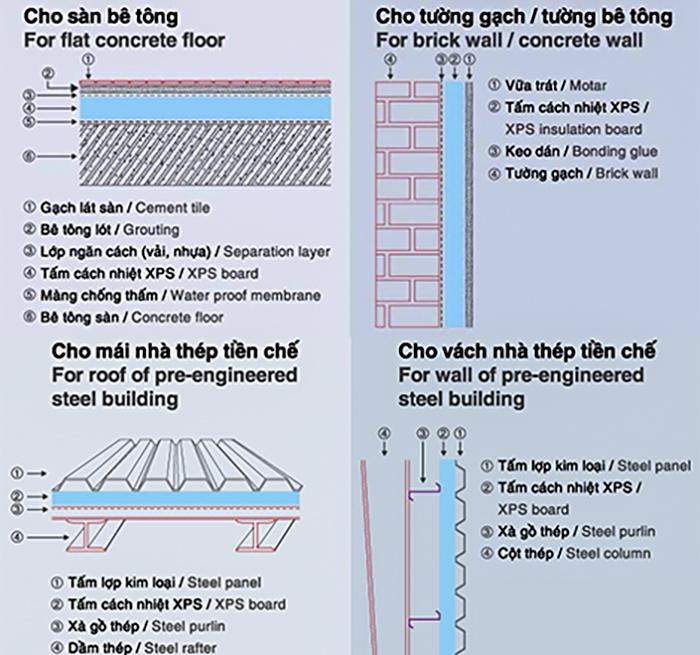 Phương pháp thi công cách nhiệt với tấm XPS.