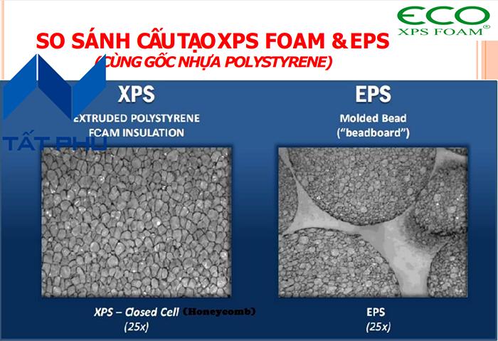 So sánh đặc tính kĩ thuật giữa tấm Eco XPS – PU Foam – EPS Foam.