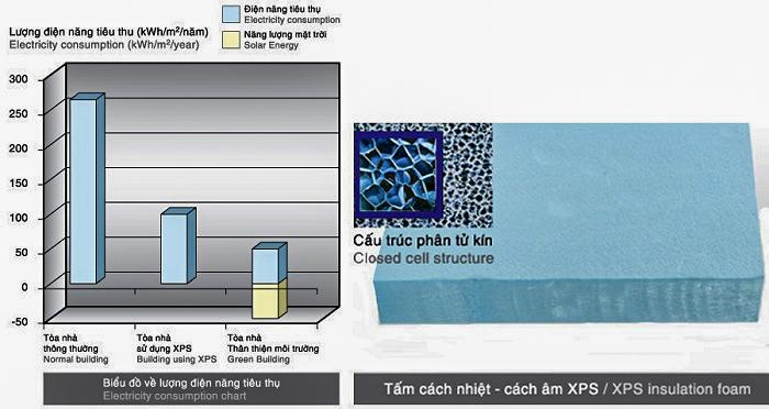Hướng dẫn thi công cách nhiệt với tấm Eco XPS hiệu quả