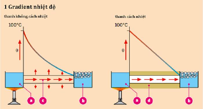 Tìm hiểu hệ số dẫn nhiệt là gì