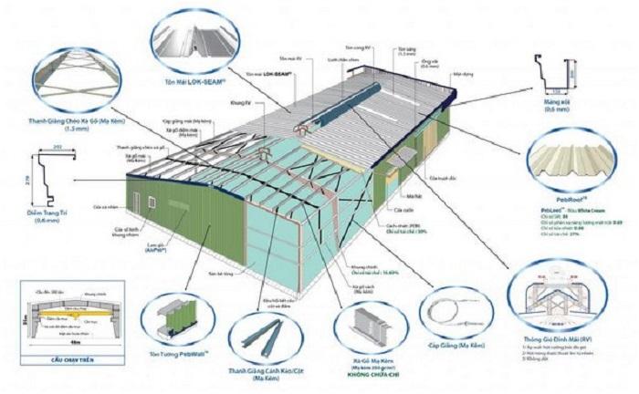 Làm sao để chống nóng mái tôn nhà xưởng hiệu quả?