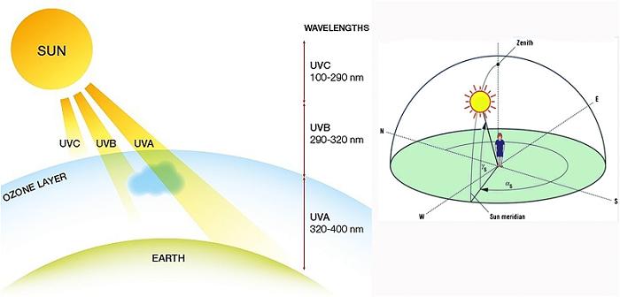 Tia UV có hại cho sức khỏe con người như thế nào